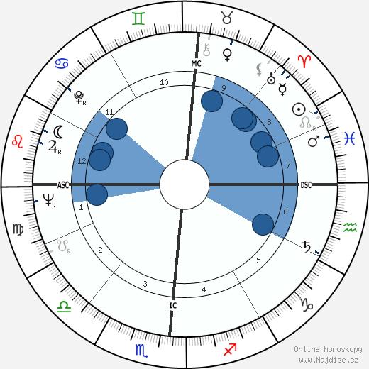 John Updike wikipedie, horoscope, astrology, instagram