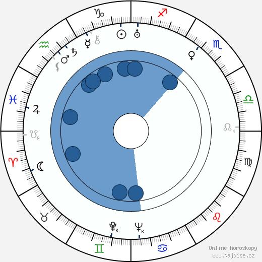 John von Neumann wikipedie, horoscope, astrology, instagram
