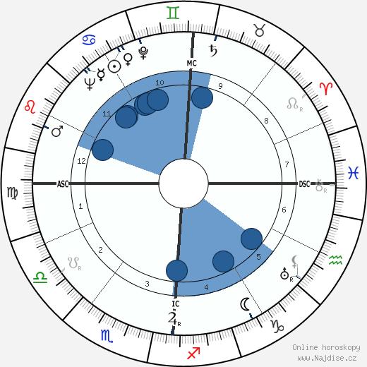 John W. Toland wikipedie, horoscope, astrology, instagram