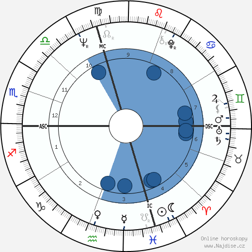 John Wayne Gacy wikipedie, horoscope, astrology, instagram