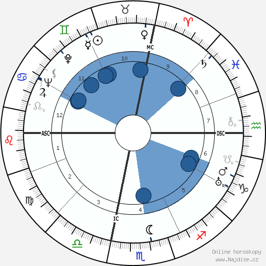 John Wayne wikipedie, horoscope, astrology, instagram