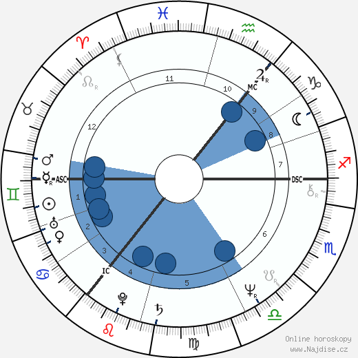 John Wetton wikipedie, horoscope, astrology, instagram