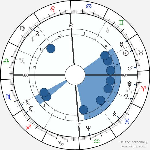 John Wilkes Booth wikipedie, horoscope, astrology, instagram