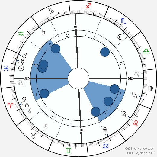 Johnny Cash wikipedie, horoscope, astrology, instagram
