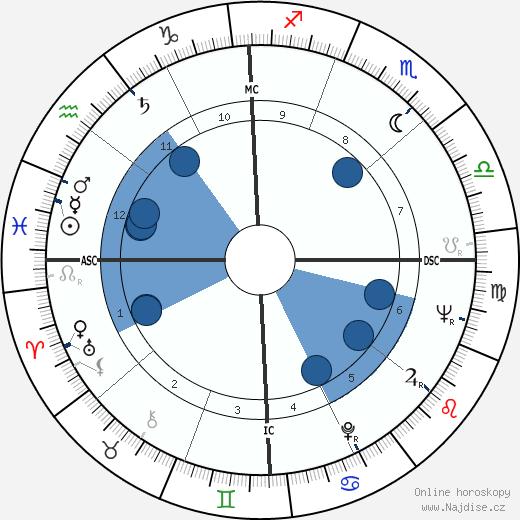Johnny Cash wikipedie, horoscope, astrology, instagram