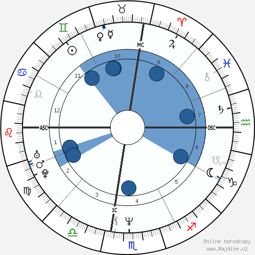 Johnny Depp wikipedie, horoscope, astrology, instagram