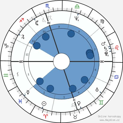 Johnny Dowd wikipedie, horoscope, astrology, instagram