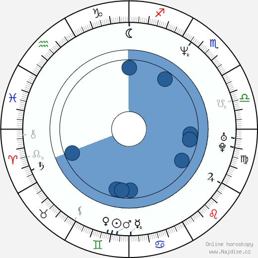 Johnny Johnson wikipedie, horoscope, astrology, instagram