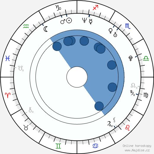 Johnny Sins wikipedie, horoscope, astrology, instagram
