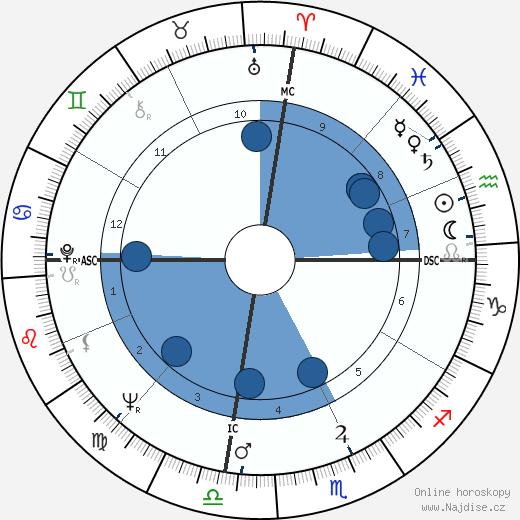 Johnny Watson wikipedie, horoscope, astrology, instagram