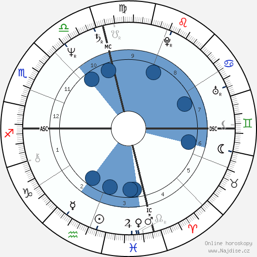 JoJo Starbuck wikipedie, horoscope, astrology, instagram