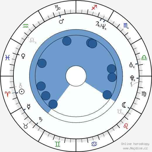 Jolanta Jackowska wikipedie, horoscope, astrology, instagram