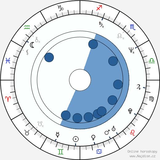 Jon Gries wikipedie, horoscope, astrology, instagram