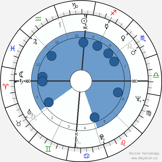 Jon Voight wikipedie, horoscope, astrology, instagram