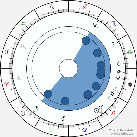 Jonah Falcon wikipedie, horoscope, astrology, instagram