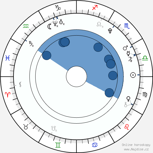 Jonáš Ledecký wikipedie, horoscope, astrology, instagram
