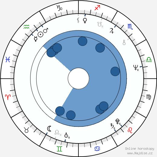Jonathan Banks wikipedie, horoscope, astrology, instagram