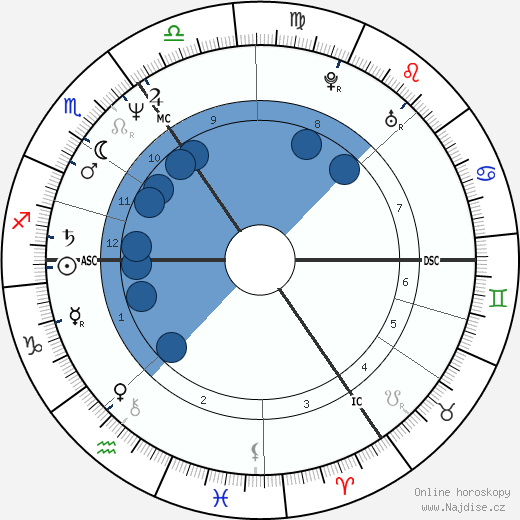 Jonathan Cainer wikipedie, horoscope, astrology, instagram