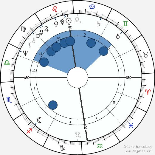 Jonathan Dimbleby wikipedie, horoscope, astrology, instagram