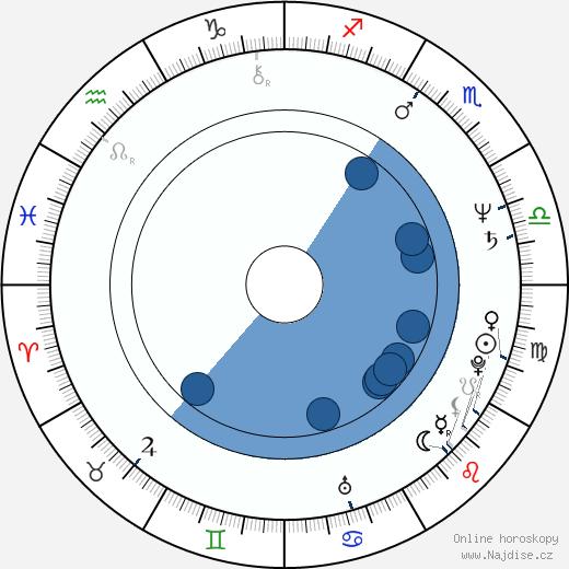 Jonathan Frakes wikipedie, horoscope, astrology, instagram