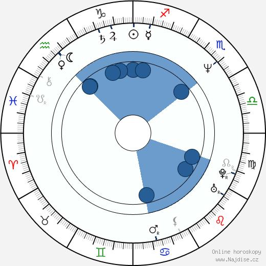 Jonathan Kahn wikipedie, horoscope, astrology, instagram