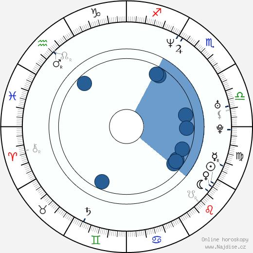 Jonathan Ke Quan wikipedie, horoscope, astrology, instagram