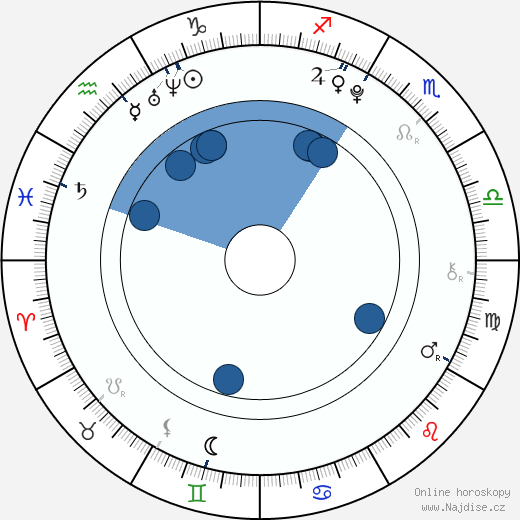 Jonathan Lampinen wikipedie, horoscope, astrology, instagram