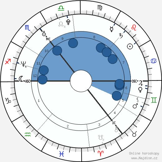 Jonathan Rhys Meyers wikipedie, horoscope, astrology, instagram