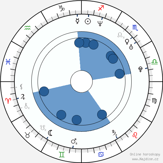 Jonathan Scarfe wikipedie, horoscope, astrology, instagram