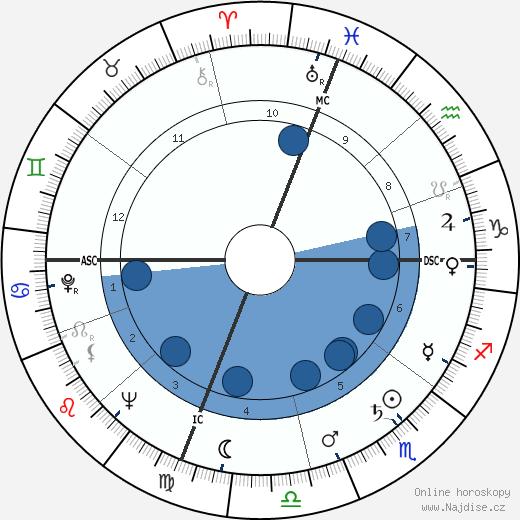 Jonathan Winters wikipedie, horoscope, astrology, instagram