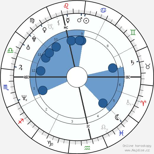 Jonathan Zaccaï wikipedie, horoscope, astrology, instagram