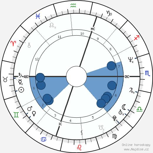 Jordan Knight wikipedie, horoscope, astrology, instagram