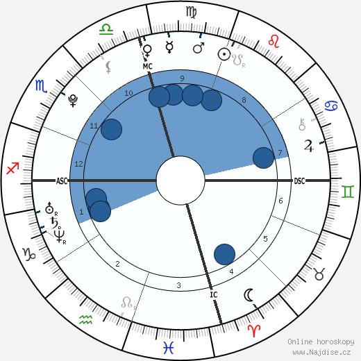 Jordan Quinten wikipedie, horoscope, astrology, instagram