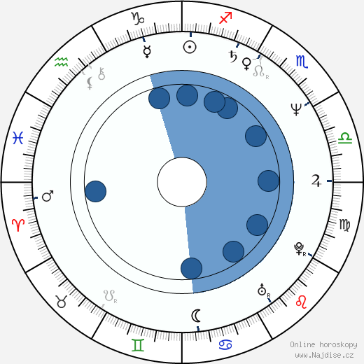 Jordi Bosch wikipedie, horoscope, astrology, instagram