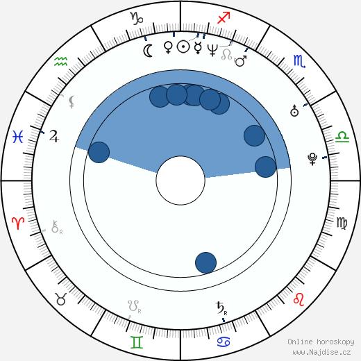 Jordi Calafi wikipedie, horoscope, astrology, instagram