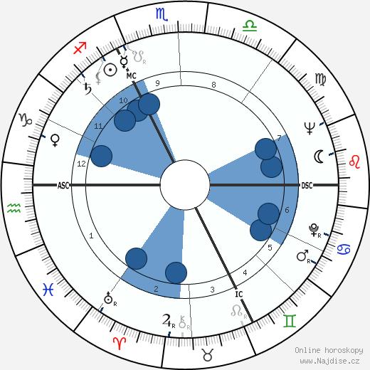 Jörg Demus wikipedie, horoscope, astrology, instagram