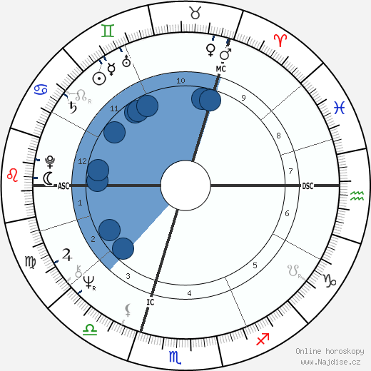 Jörg Immendorff wikipedie, horoscope, astrology, instagram