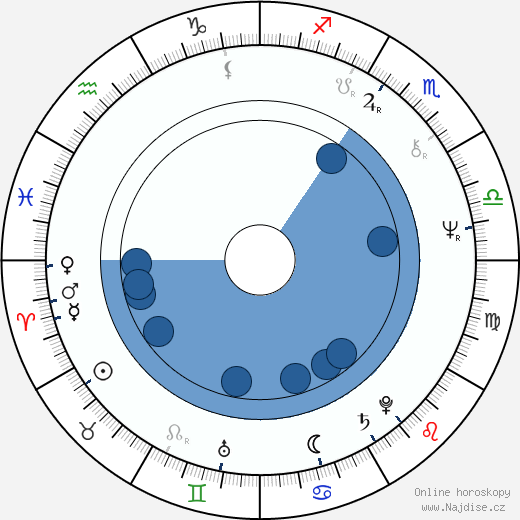 Jorga Kotrbová wikipedie, horoscope, astrology, instagram