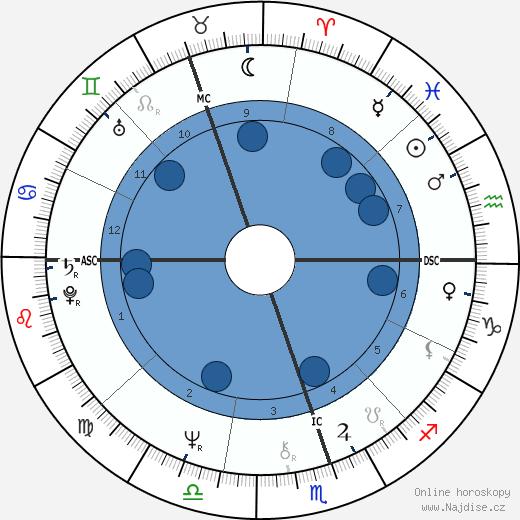 Jorgé Donn wikipedie, horoscope, astrology, instagram