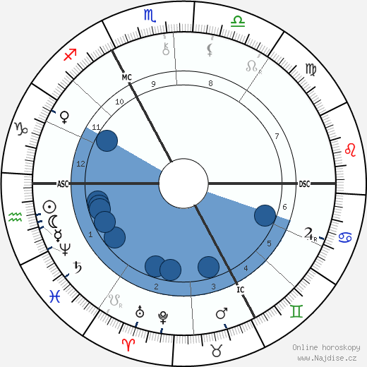 Joris-Karl Huysmans wikipedie, horoscope, astrology, instagram