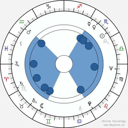 Jorma Falck wikipedie, horoscope, astrology, instagram