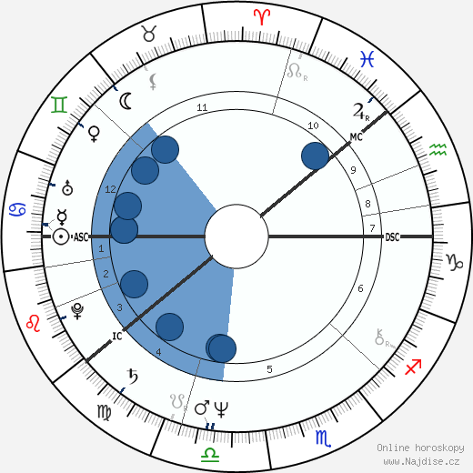 Jorna 'Jore' Takala wikipedie, horoscope, astrology, instagram