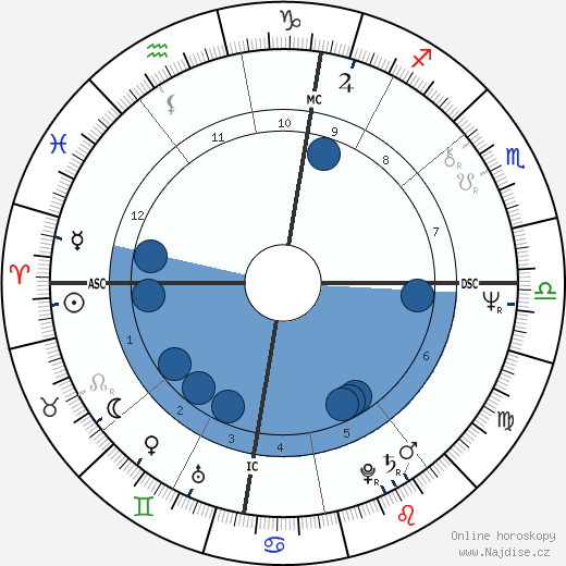 Joschka Fischer wikipedie, horoscope, astrology, instagram
