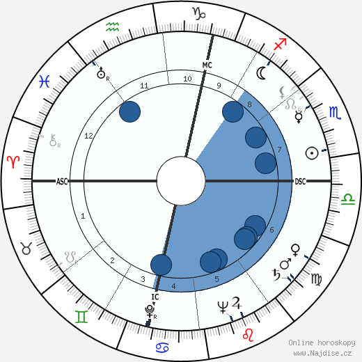 José André Lacour wikipedie, horoscope, astrology, instagram