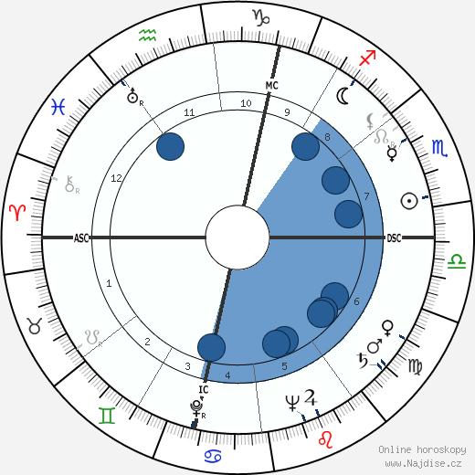 José André Lacour wikipedie, horoscope, astrology, instagram