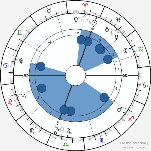 José Cabanis wikipedie, horoscope, astrology, instagram