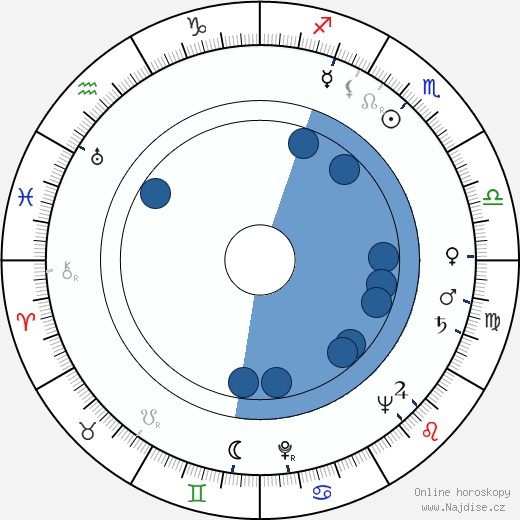 José María Caffarel wikipedie, horoscope, astrology, instagram
