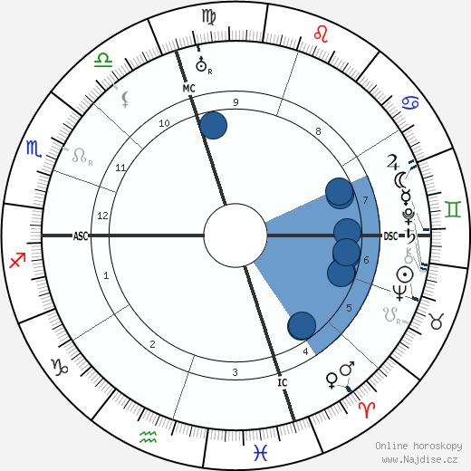 Jose Ortega y Gasset wikipedie, horoscope, astrology, instagram