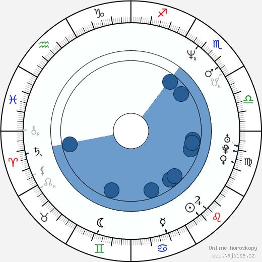 José Padilha wikipedie, horoscope, astrology, instagram