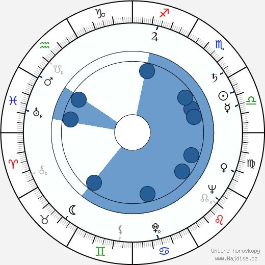 José Quintero wikipedie, horoscope, astrology, instagram